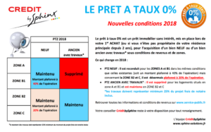 Air Terre Mer Immobilier - Modifications PTZ en 2018
